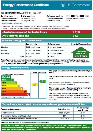 EPC Graph for Speldhurst Close, Ashford