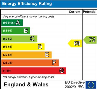 EPC Graph for Clarke Crescent, Kennington, Ashford