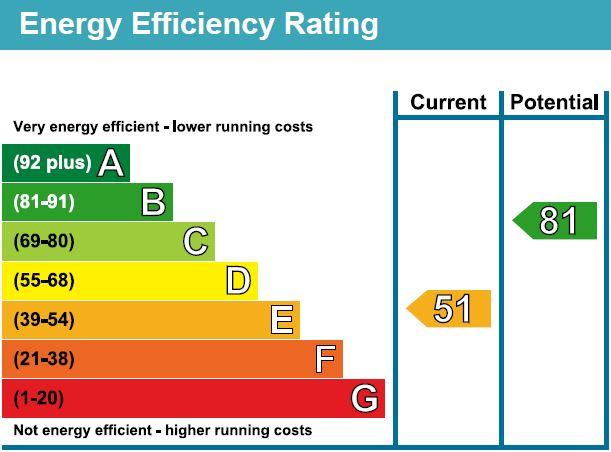 EPC Graph for Bentley Road, Willesborough, Ashford