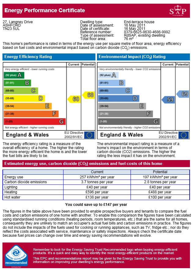 EPC Graph for Langney Drive, ASHFORD, Kent