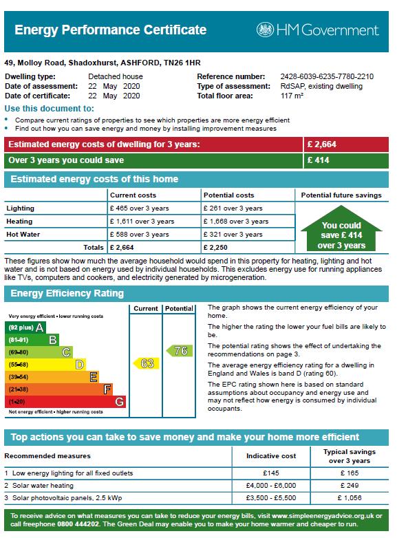 EPC Graph for Shadoxhurst, Ashford