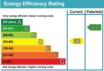 EPC Graph for The Ridge, Kennington, Ashford