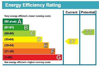EPC Graph for Bedgebury Close, Maidstone