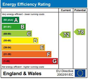 EPC Graph for Skylark Way, Kingsnorth, Ashford