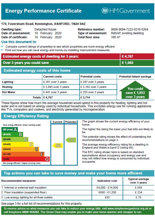 EPC Graph for Faversham Road, Kennington, Ashford
