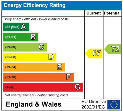 EPC Graph for Sittingbourne Road, Maidstone