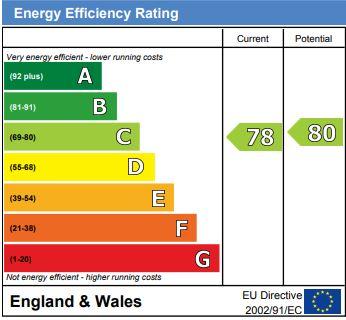 EPC Graph for Woodchurch, Ashford, Kent