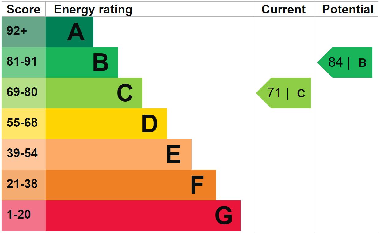 EPC Graph for Kingfisher Close, Sevington, Ashford