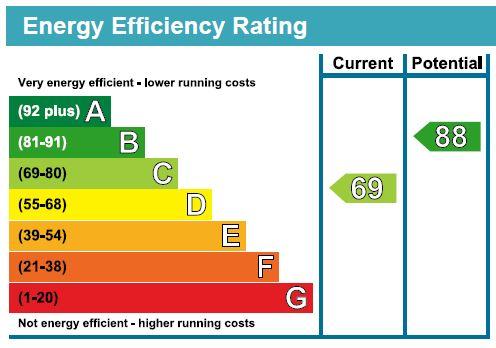 EPC Graph for Gleneagles Drive, Maidstone