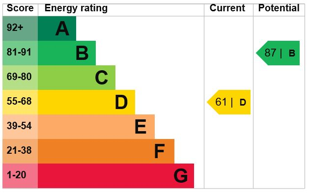 EPC Graph for Merton Road, Bearsted, Maidstone