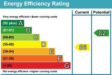 EPC Graph for Glover Road, Willesborough, Ashford