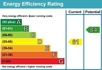 EPC Graph for Essella Park, Ashford