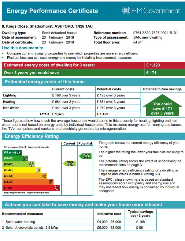 EPC Graph for Kings Close, Shadoxhurst, Ashford