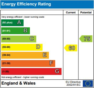 EPC Graph for Eastry Close, Ashford