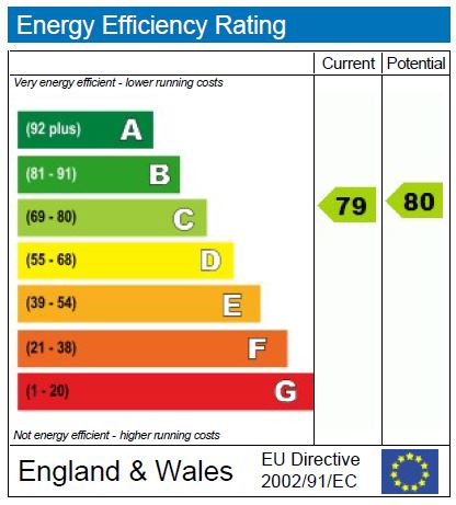 EPC Graph for Hart Street, Maidstone