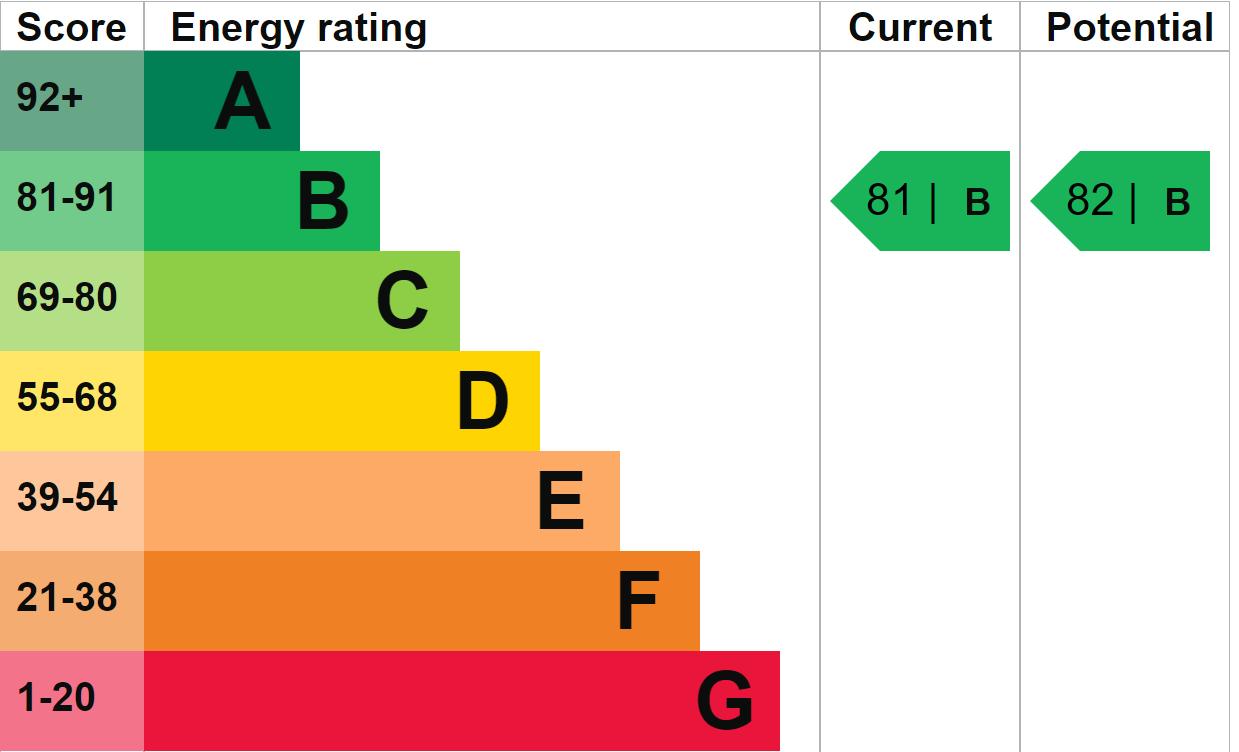 EPC Graph for Aurelius Close, Kingsnorth, Ashford