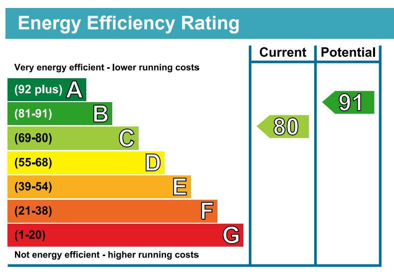 EPC Graph for Goldfinch Drive, Finberry, Ashford