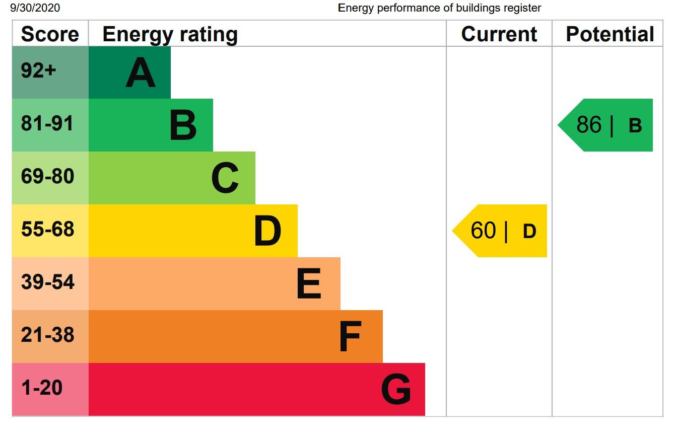 EPC Graph for Westmoors, Ashford