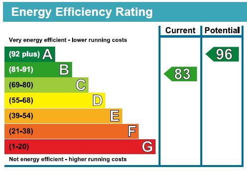 EPC Graph for Southfields Way, Harrietsham, Maidstone