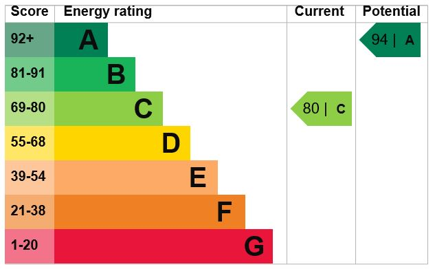 EPC Graph for Quickthorn Crescent, Chatham