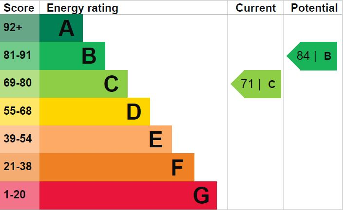 EPC Graph for Wood Lane, Kingsnorth, Ashford