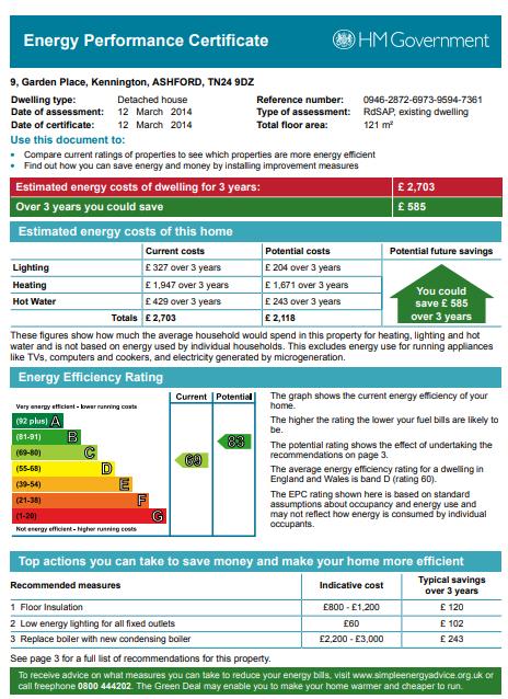 EPC Graph for Garden Place, Kennington, Ashford