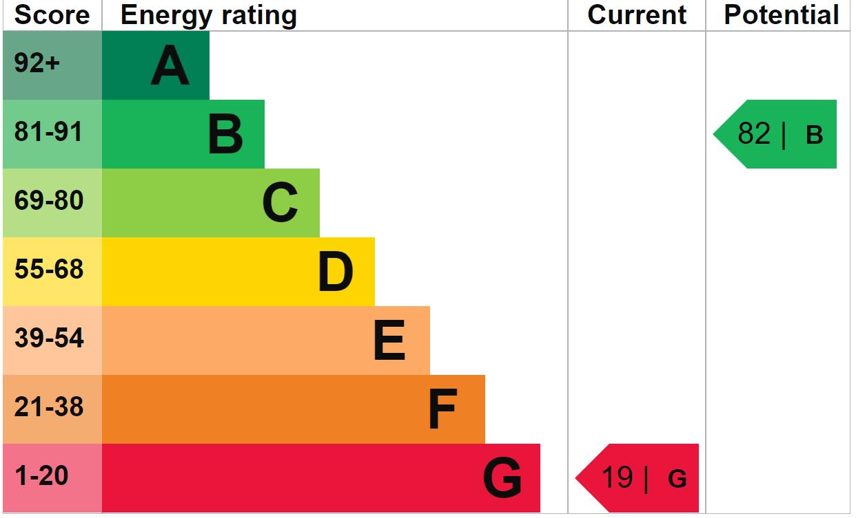 EPC Graph for Main Road, Sellindge