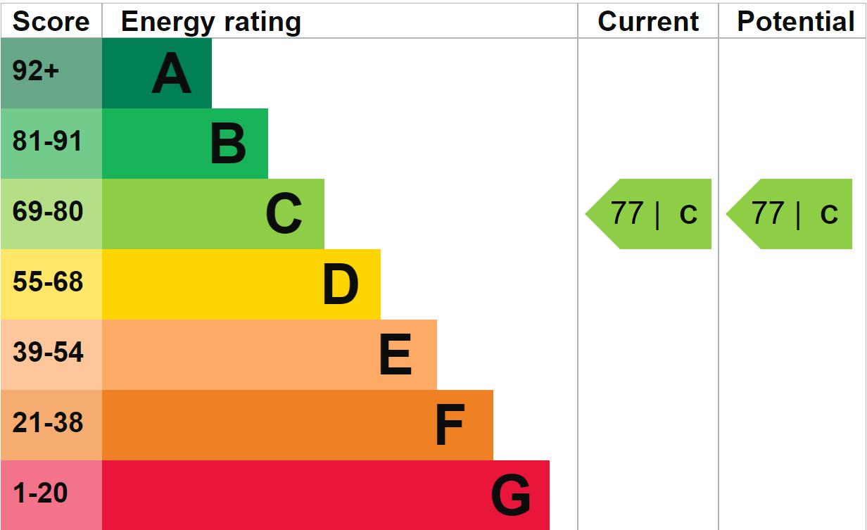 EPC Graph for Greystones, Willesborough, Ashford