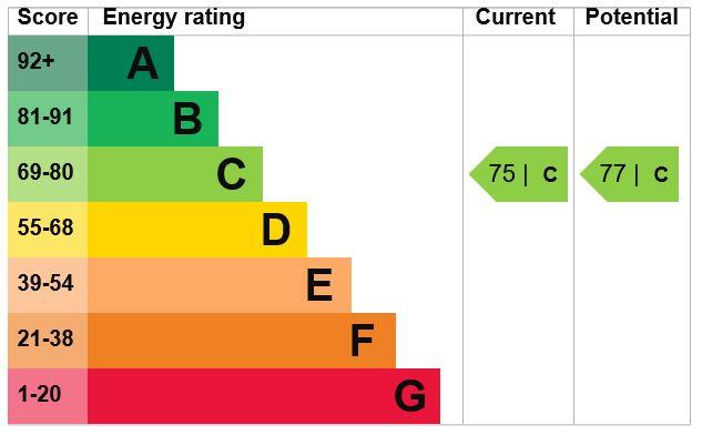 EPC Graph for Fennel Close, Maidstone