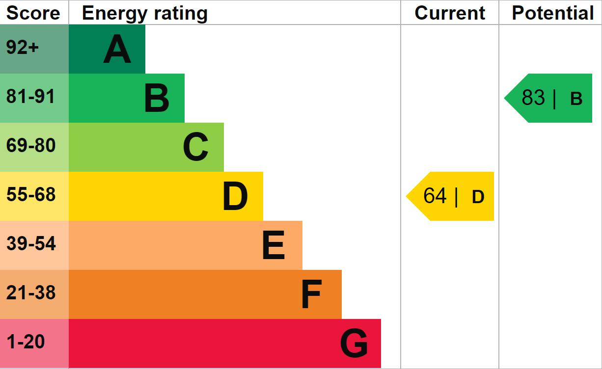 EPC Graph for Willesborough, Ashford