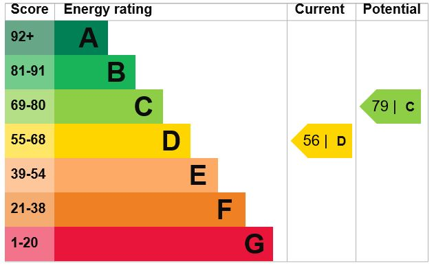 EPC Graph for Florence Road, Maidstone