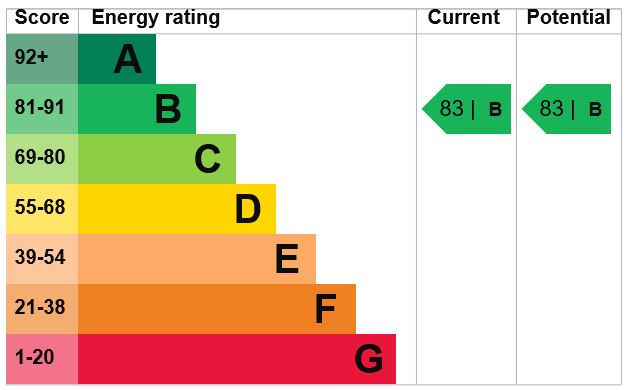 EPC Graph for Doust Way, Rochester