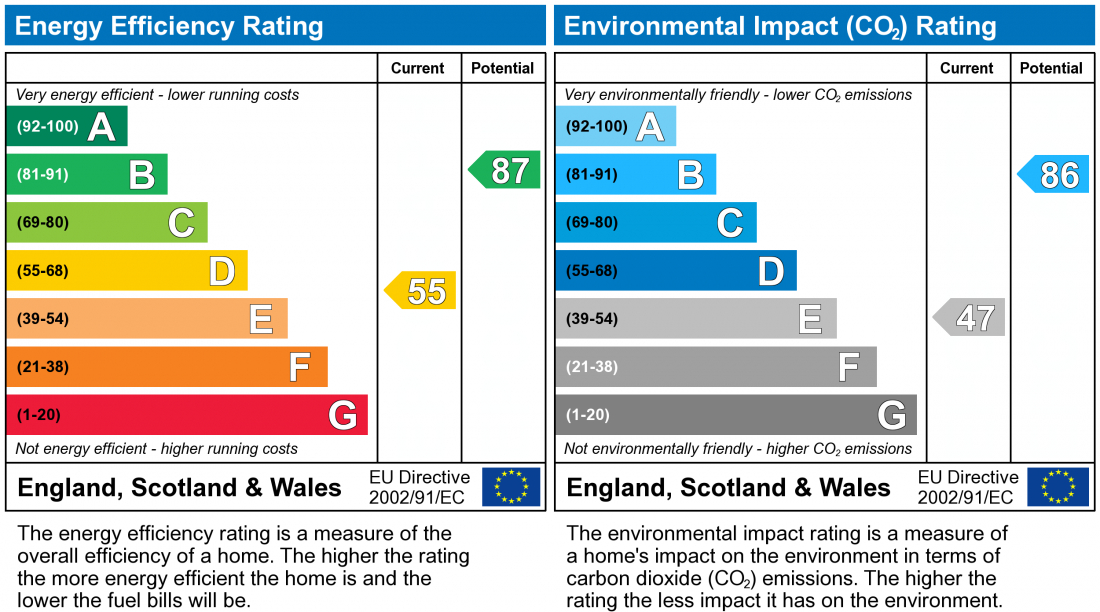 EPC Graph for The Spinney, Bar Hill
