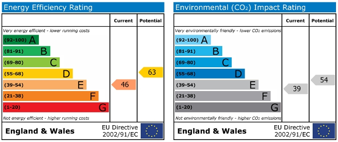 EPC Graph for Quaker Cottage, Swavesey