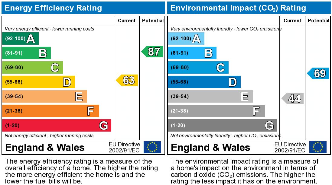 EPC Graph for Great Close, Barton