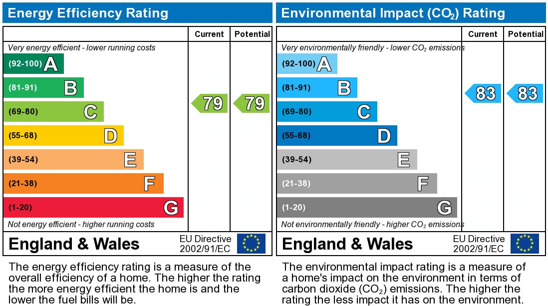 EPC Graph for Searle Street, Cambridge, Cambridgeshire