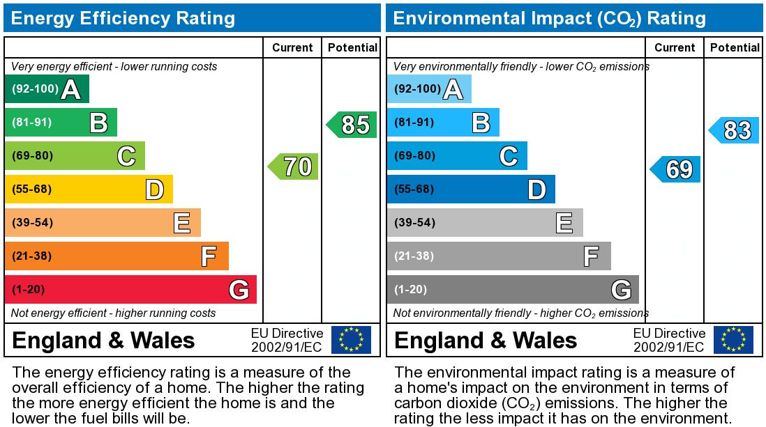 EPC Graph for Armitage Way, Cambridge, Cambridgeshire