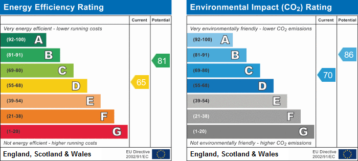 EPC Graph for Hardwick, Cambridgeshire