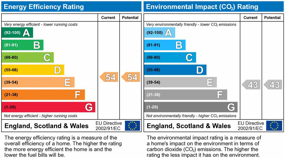 EPC Graph for New Road, Sawston
