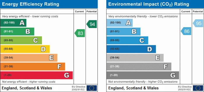 EPC Graph for Upper Cambourne, Cambridgeshire, Cambourne
