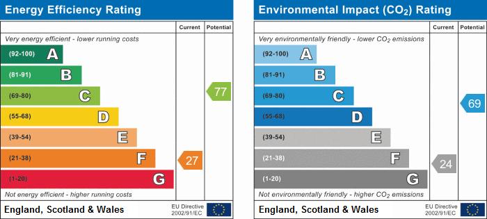 EPC Graph for West Drive, Highfields Caldecote