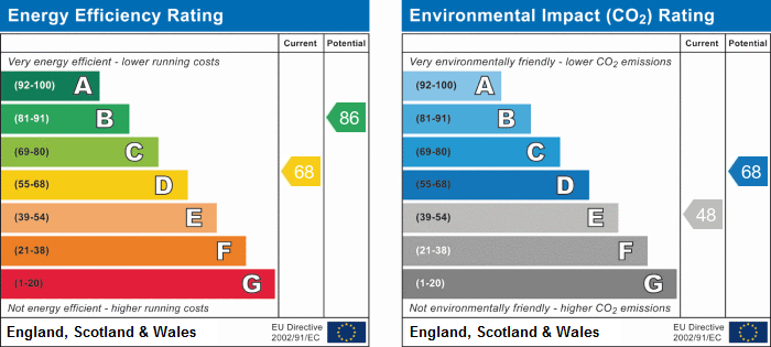 EPC Graph for 22 Lordship Close, Orwell