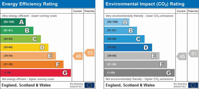 EPC Graph for Chesterton, Cambridge, Cambridgeshire