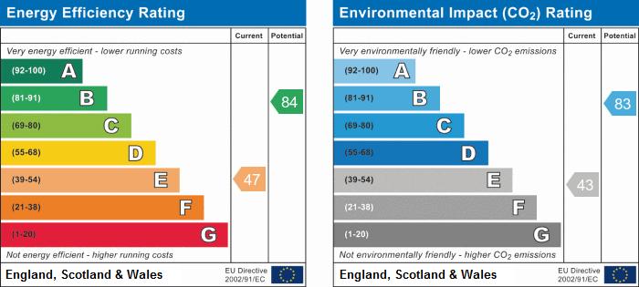 EPC Graph for Pump Lane, Hardwick, Cambridge