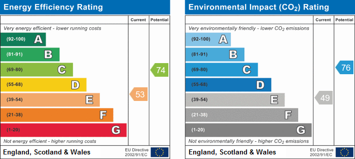 EPC Graph for Woburn Close, Cambridge