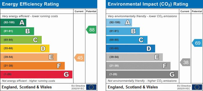 EPC Graph for Hall Close, Bourn, Cambridge