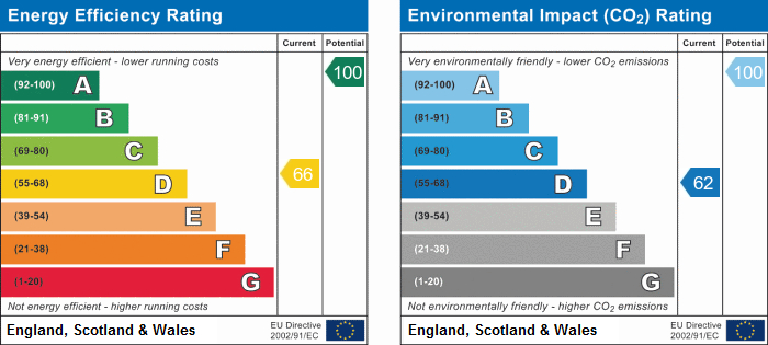 EPC Graph for Dry Drayton, Cambridge