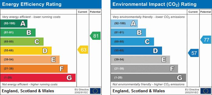 EPC Graph for Chesterton, Cambridge