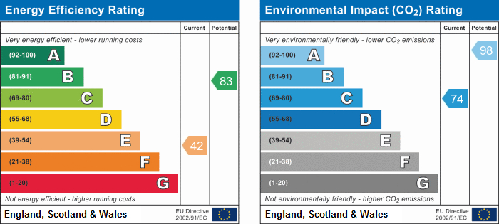 EPC Graph for Sargents Yard, Horningsea
