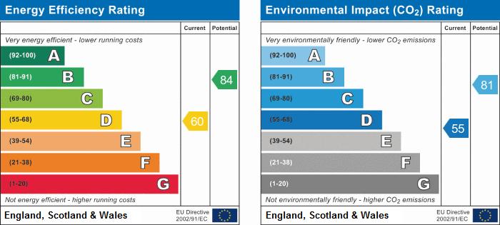 EPC Graph for The Rowans, Milton, Cambridge